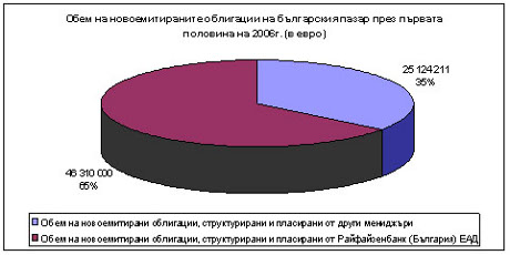Pie chart representing the bond issues of Raiffeisenbank for the period